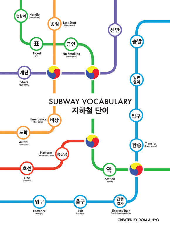 Subway Vocabulary in Korean Poster