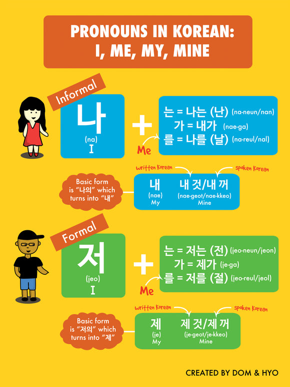 Pronouns in Korean Poster