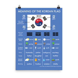 Meaning of the Korean Flag Poster (shipping included in the price)