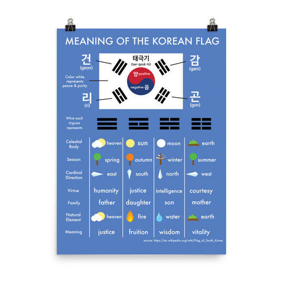 Meaning of the Korean Flag Poster