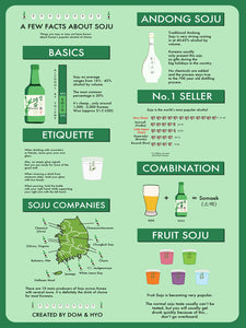 Facts About Soju Poster