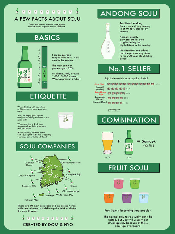 Facts About Soju Poster (Shipping included in the price)