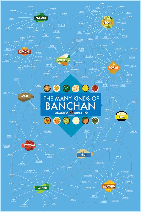 The Many Kinds of Banchan Poster