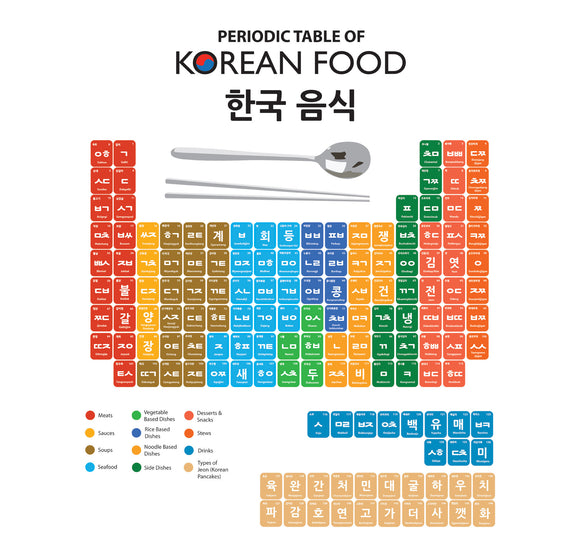Periodic Table of Korean Food Poster (shipping included in the price)