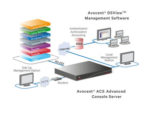 Avocent ACS 8000 Serial Consoles