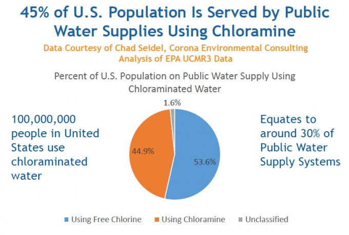 Which US Cities use Chloramine to Disinfect Drinking Water?