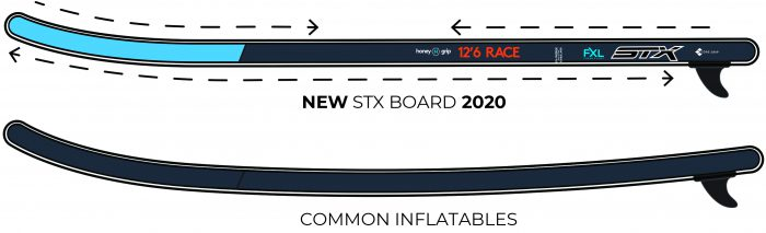 STX 10'6 Inflatable SUP Board 2020