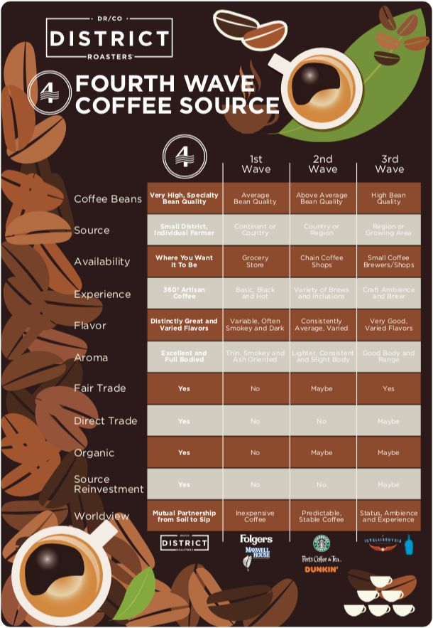 Fourth Wave Coffee Infographic