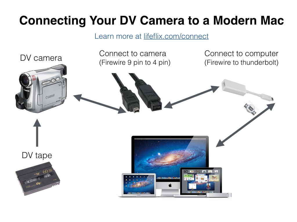 how to view usb camera on mac