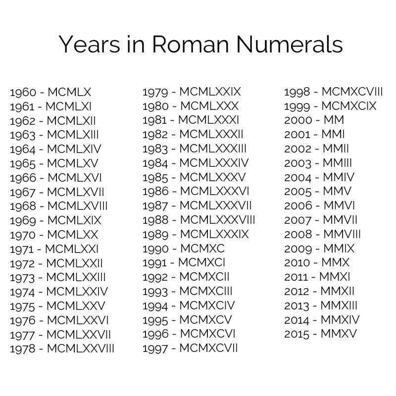 years in roman numerals