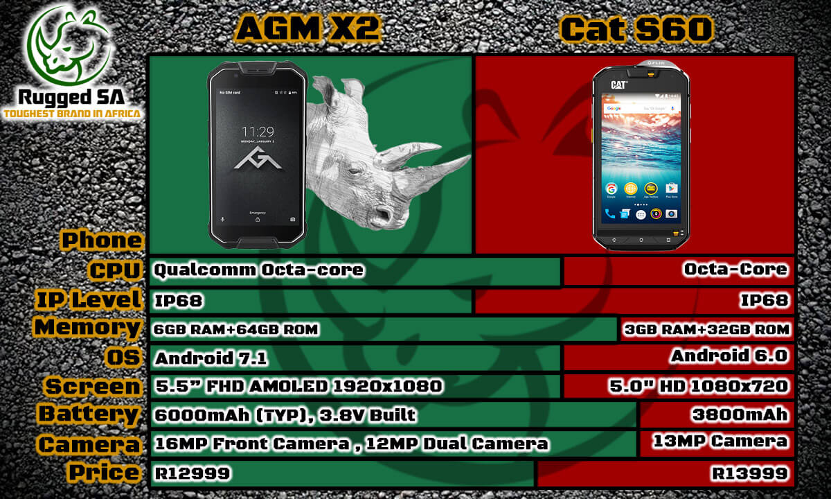 AGM A1Q vs CAT S30 South Africa