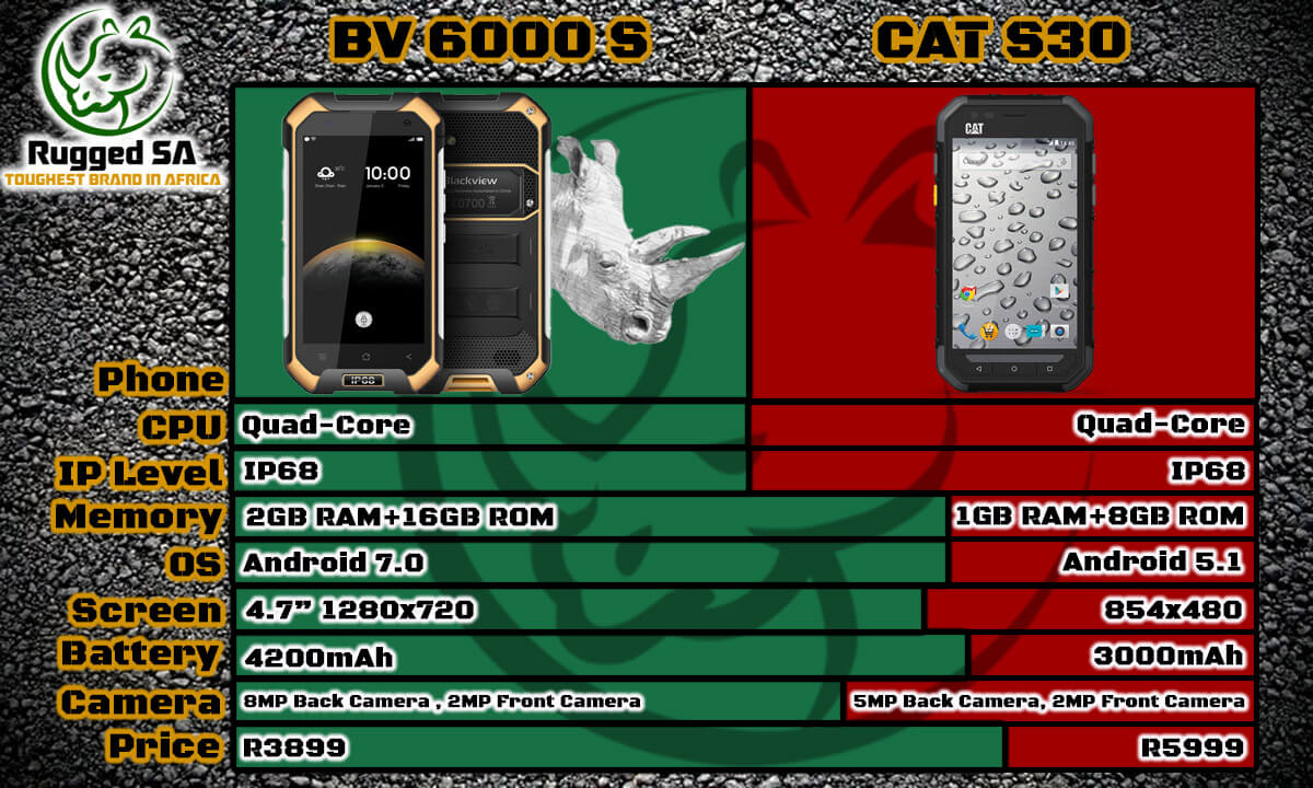 Blackview BV6000s vs CAT S30 South Africa