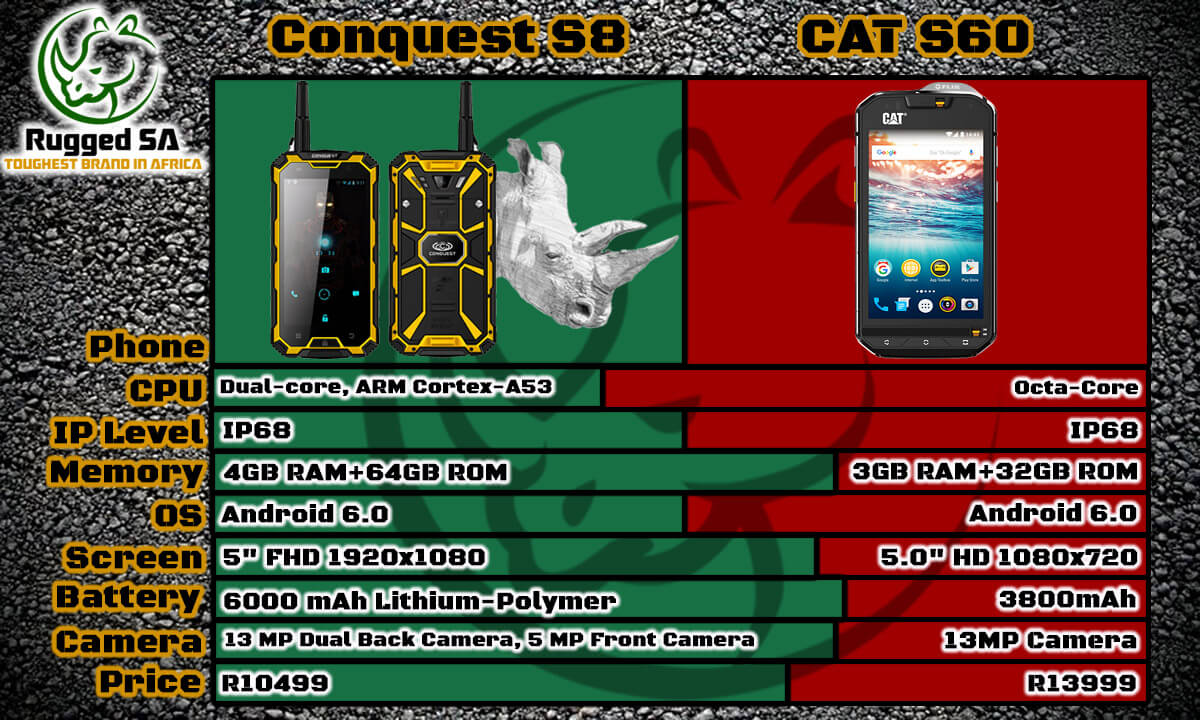 Conquest S8 vs CAT S60 South Africa
