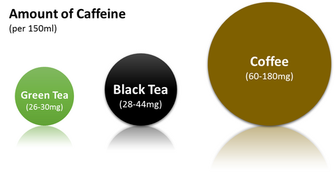 Tea and coffee caffeine content