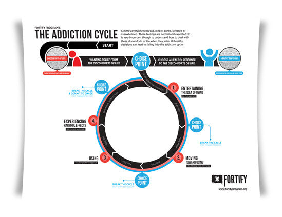 Addiction Cycle - Educational Print – Fortify Store