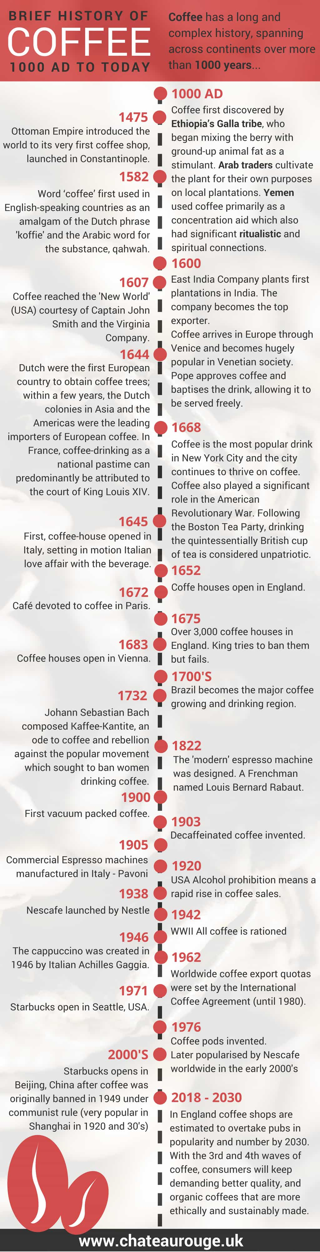 brief history of coffee timeline