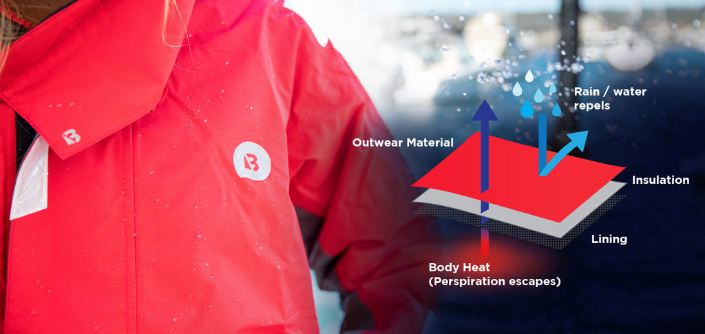 A Quick Guide to: Waterproof Ratings and Breathability