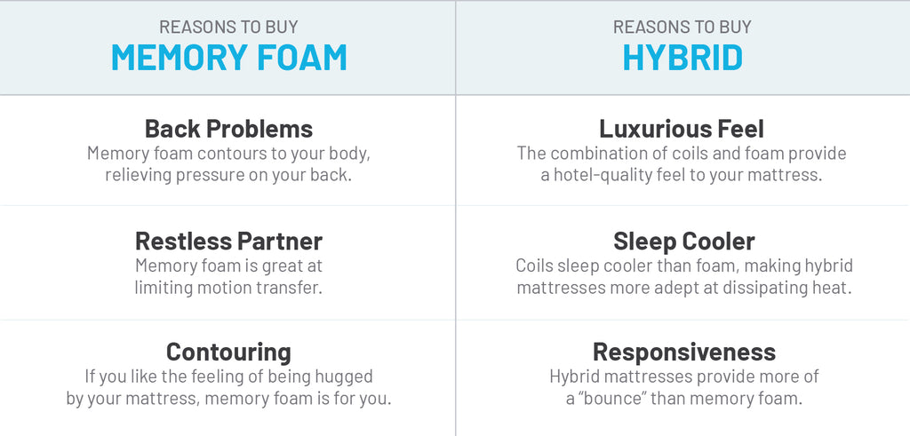 How to Choose Between Memory Foam and Hybrid