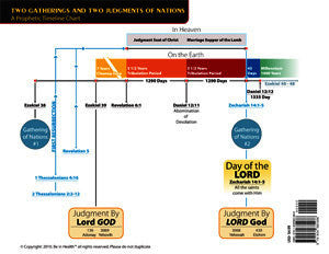 Gathering of 2 Nations & 2 Judgments CHART by Dr. Henry W. Wright