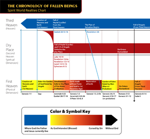 Chronology of Fallen Being Chart (Accompanying chart for Spirit World Realities Teaching) by Dr. Henry W. Wright