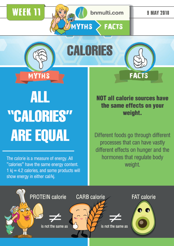 "Myths and Facts about ""All Calories are equal"""
