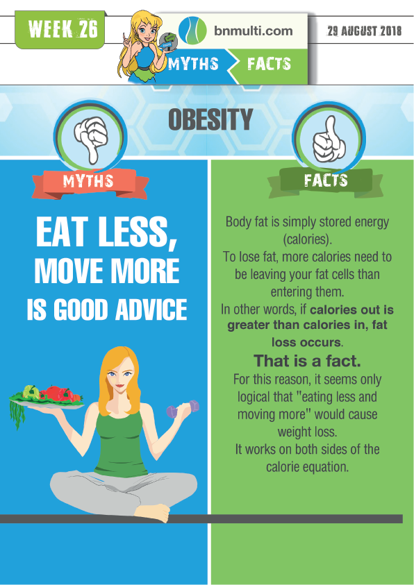 "Myths and Facts about ""Eat Less, Move More"" as Good Advice"