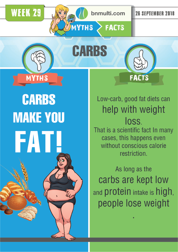 "Myths and Facts about ""Carbs Make You Fat"""