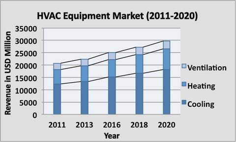Us Hvac Equipment Market Transforming Market With