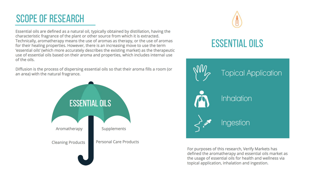 2016 Aromatherapy And Essential Oils Market Verify Markets