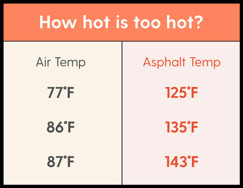 How how is too hot for your pup? The air temperature  is cooler that the asphalt temperature on your pup's paws.