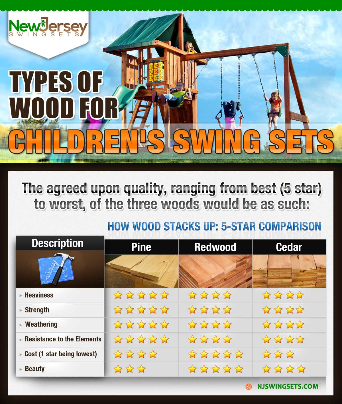 Types of Wood in a Swing Set - NJ Swingsets