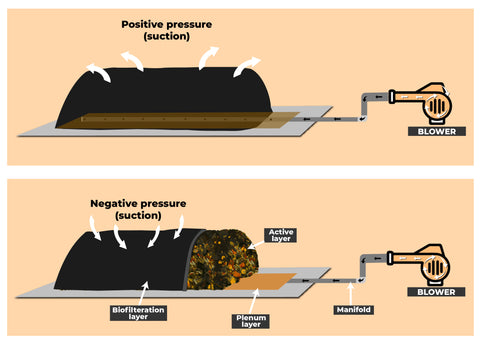 detailed view of aerated static pile - aerobic composting