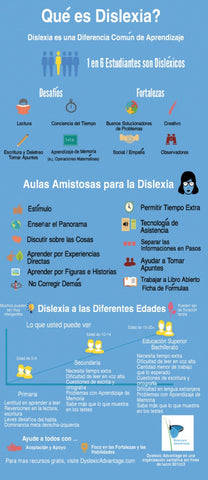 Spanish-  What is Dyslexia Card for Teachers (Qué es Dislexia)