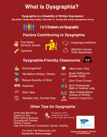 "What is Dysgraphia Poster 16"" x 20"" for Classrooms and Tutoring Centers"