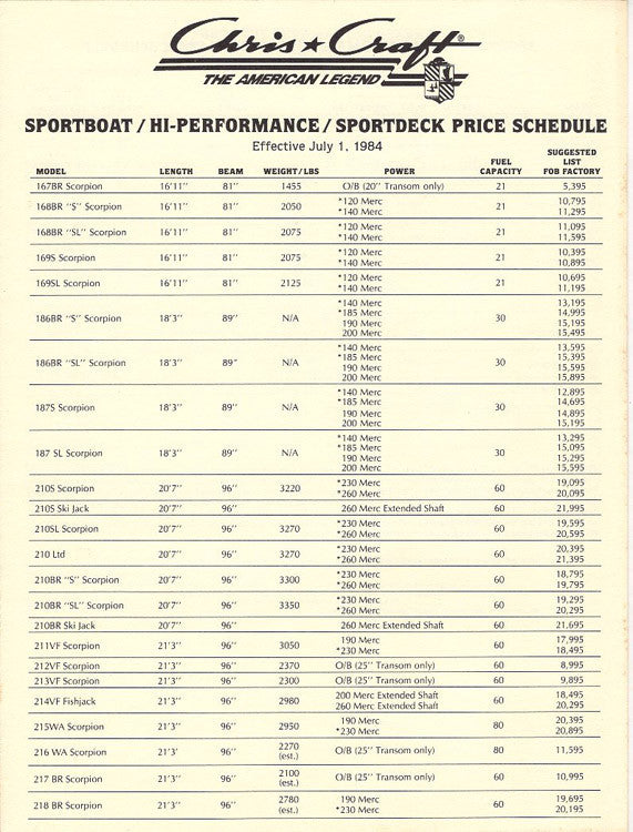 Chris Craft 1985 Sport Boat Price List