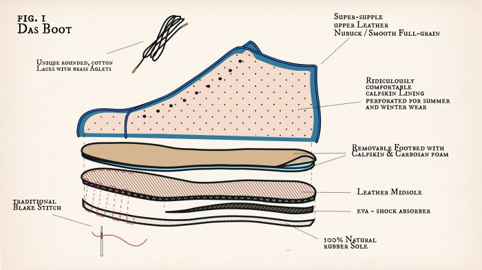 Cross-section illustration of an Atheist shoes Boot showing how it is constructed