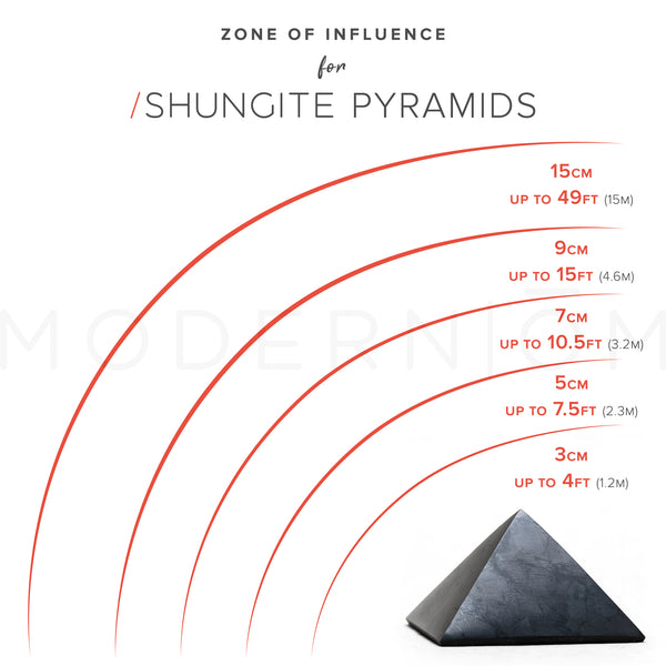 shungite pyramid EMF protection range