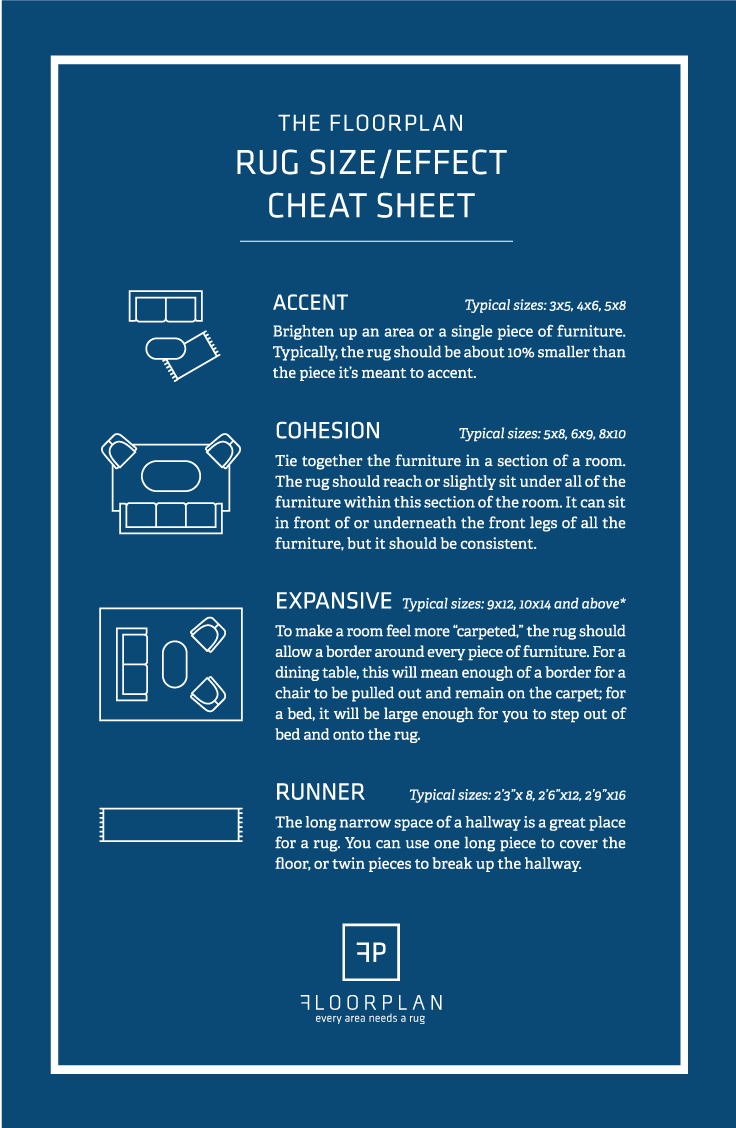 Getting the right size rug: The Floorplan Cheatsheet