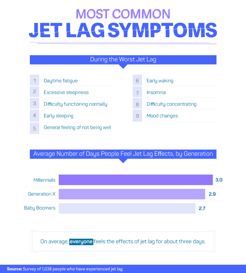 Most-common-jet-lag-symptoms