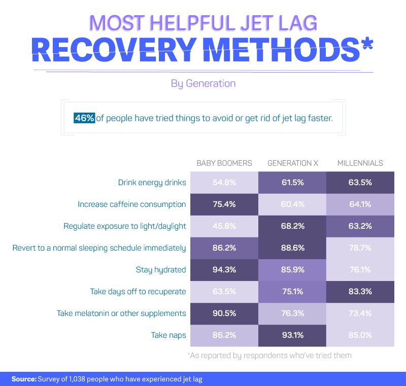 Most-helpful-jet-lag-recovery-methods