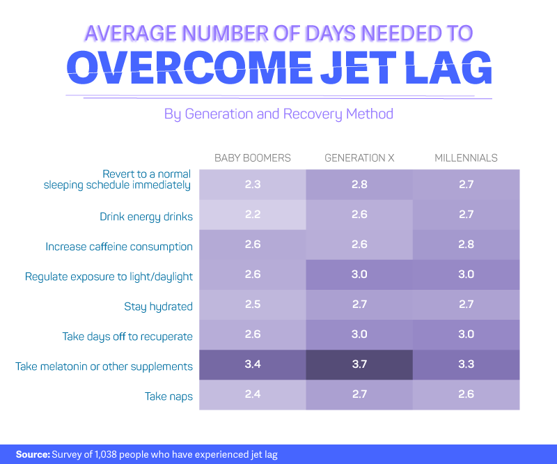 Number-of-days-to-overcome-jet-lag