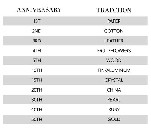 Anniversary gift guide: Paper, cotton, leather, fruit, wood, tin, aluminum, crystal, china, pearl, ruby, gold for 1st, 2nd, 3rd, 4th, 5th, 10th, 15th, 20th, 30th, 40th, 50th anniversary gift ideas