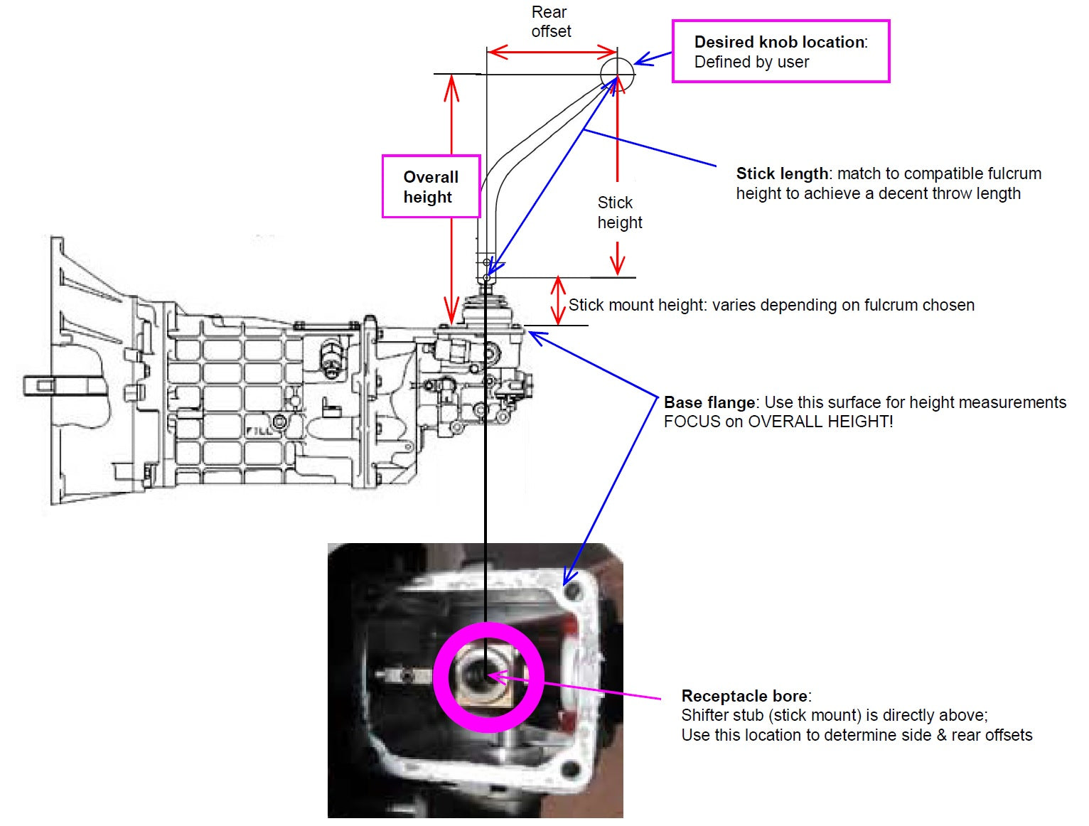 see this diagram for clarification