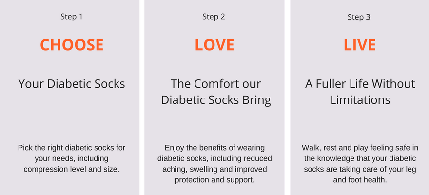 Use our 3-step process to choose your pair of TXG diabetic socks