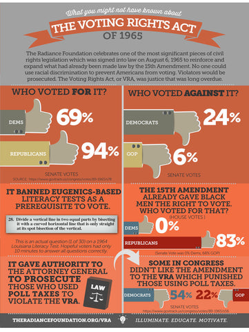 """VOTING RIGHTS ACT OF 1965"" Infographic/Factsheet"