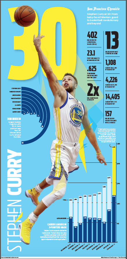 newest e0d7f 9c8cc WARRIORS POSTER - STEPHEN CURRY STATS @ 30