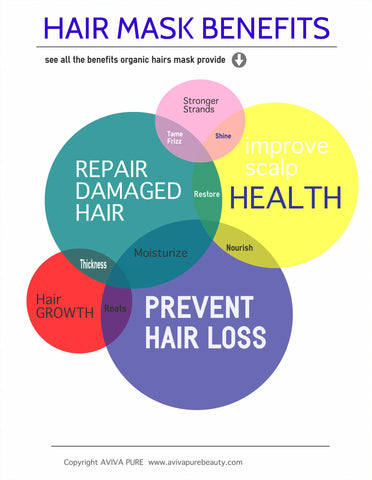 Organic Hair Mask Benefits