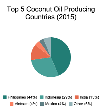 Chart of Top 5 Coconut Oil Producing Countries
