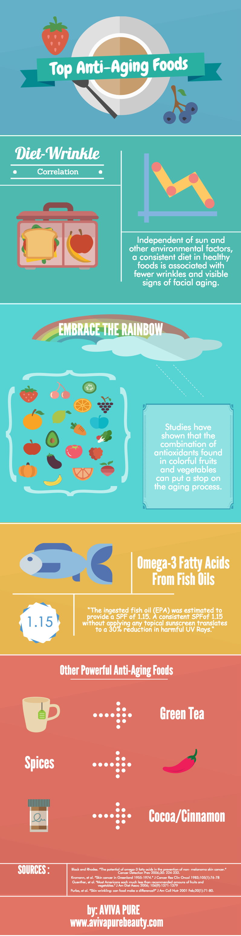 Top Anti-Aging Foods Infographic by Aviva Pure