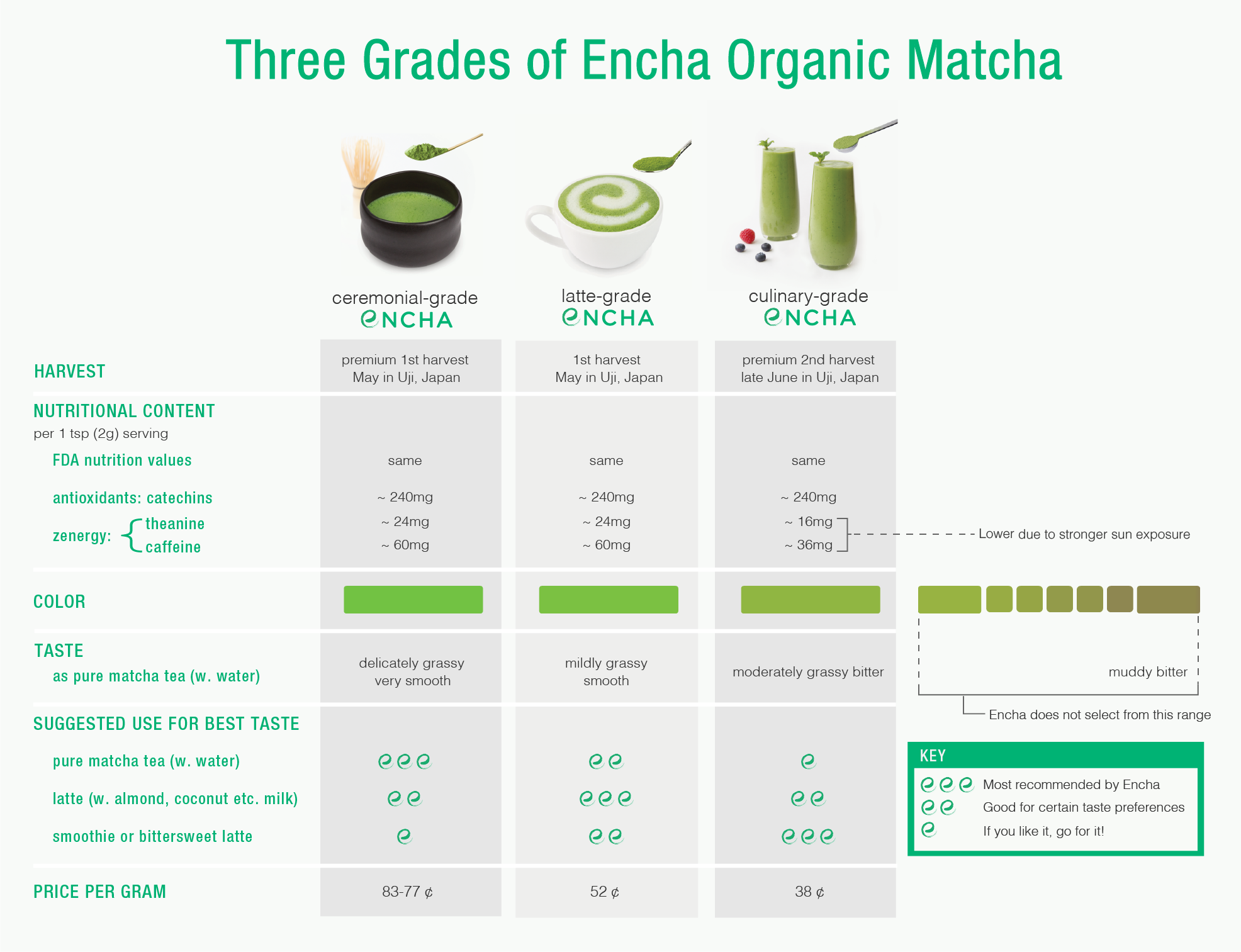 Encha organic matcha grade difference
